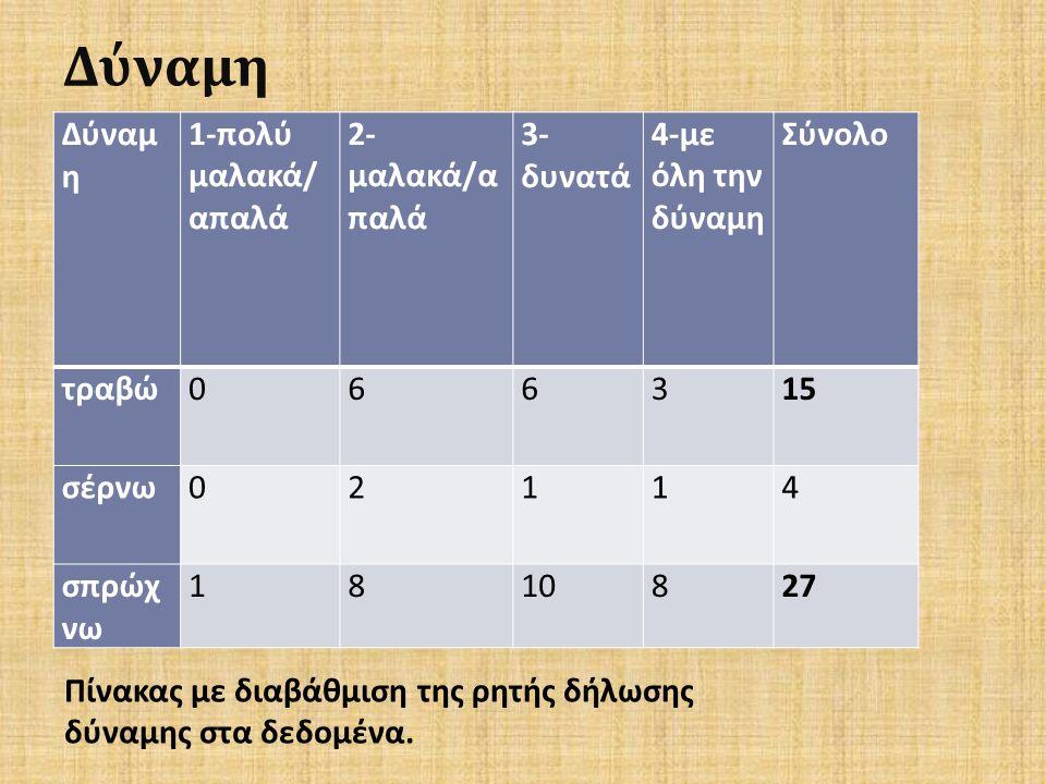 Δύναμη 1- πολύ μαλακά / απαλά 2- μαλακά / α παλά 3- δυνατά 4- με όλη την δύναμη Σύνολο τραβώ 066315 σέρνω 02114 σπρώχ νω 1810827 Πίνακας με διαβάθμιση της ρητής δήλωσης δύναμης στα δεδομένα.