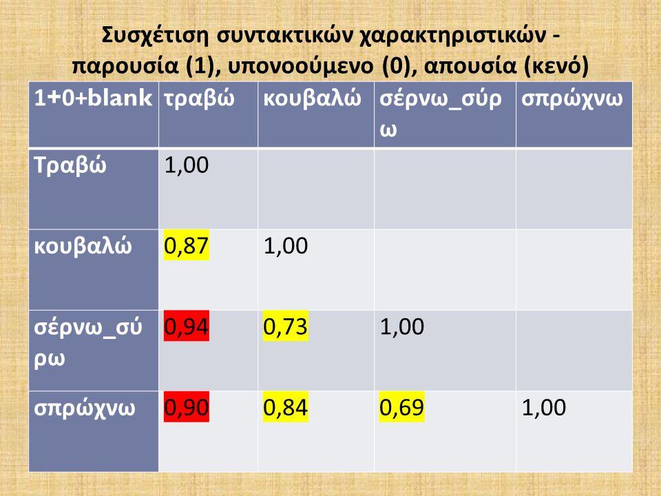 1+0+blank τραβώκουβαλώσέρνω _ σύρ ω σπρώχνω Τραβώ 1,00 κουβαλώ 0,87 1,00 σέρνω _ σύ ρω 0,94 0,73 1,00 σπρώχνω 0,90 0,84 0,69 1,00 Συσχέτιση συντακτικών χαρακτηριστικών - παρουσία (1), υπονοούμενο (0), απουσία (κενό)