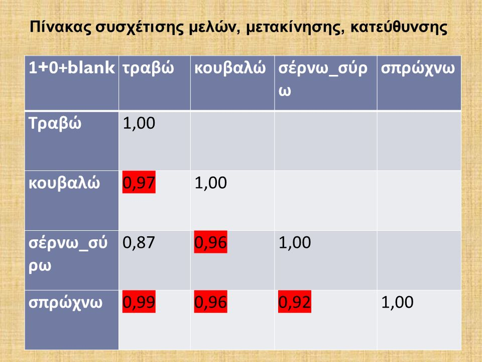 1+0+blank τραβώκουβαλώσέρνω _ σύρ ω σπρώχνω Τραβώ 1,00 κουβαλώ 0,97 1,00 σέρνω _ σύ ρω 0,87 0,96 1,00 σπρώχνω 0,99 0,96 0,92 1,00 Πίνακας συσχέτισης μελών, μετακίνησης, κατεύθυνσης