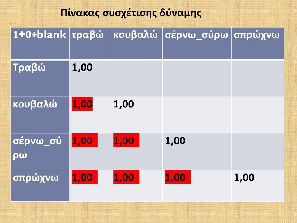 1+0+blank τραβώκουβαλώσέρνω _ σύρωσπρώχνω Τραβώ 1,00 κουβαλώ 1,00 1,00 σέρνω _ σύ ρω 1,00 1,00 1,00 σπρώχνω 1,00 1,00 1,00 1,00 Πίνακας συσχέτισης δύναμης
