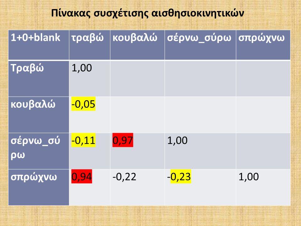 1+0+blankτραβώκουβαλώσέρνω_σύρωσπρώχνω Τραβώ1,00 κουβαλώ-0,05 σέρνω_σύ ρω -0,11 0,97 1,00 σπρώχνω0,94 -0,22 -0,23 1,00 Πίνακας συσχέτισης αισθησιοκινητικών