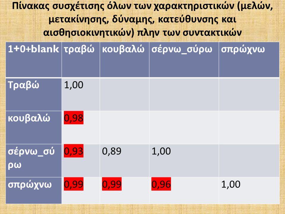 1+0+blank τραβώκουβαλώσέρνω _ σύρωσπρώχνω Τραβώ 1,00 κουβαλώ 0,98 σέρνω _ σύ ρω 0,93 0,89 1,00 σπρώχνω 0,99 0,99 0,96 1,00 Πίνακας συσχέτισης όλων των χαρακτηριστικών (μελών, μετακίνησης, δύναμης, κατεύθυνσης και αισθησιοκινητικών) πλην των συντακτικών