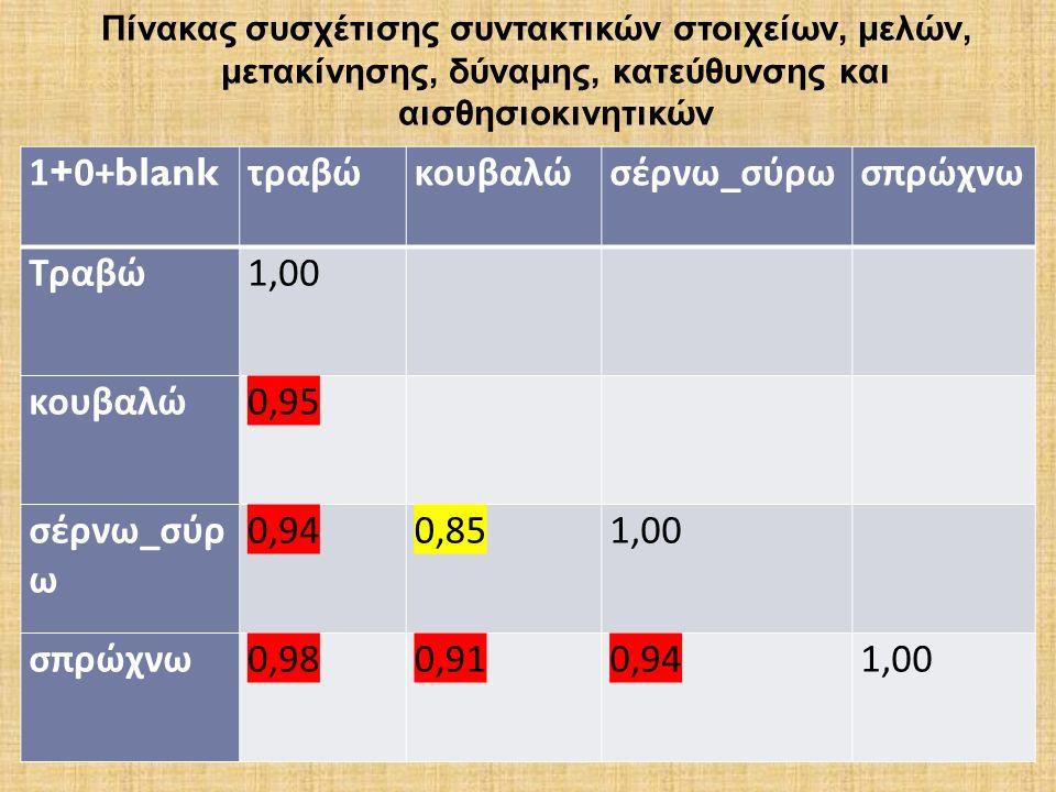1+0+blank τραβώκουβαλώσέρνω _ σύρωσπρώχνω Τραβώ 1,00 κουβαλώ 0,95 σέρνω _ σύρ ω 0,94 0,85 1,00 σπρώχνω 0,98 0,91 0,94 1,00 Πίνακας συσχέτισης συντακτικών στοιχείων, μελών, μετακίνησης, δύναμης, κατεύθυνσης και αισθησιοκινητικών