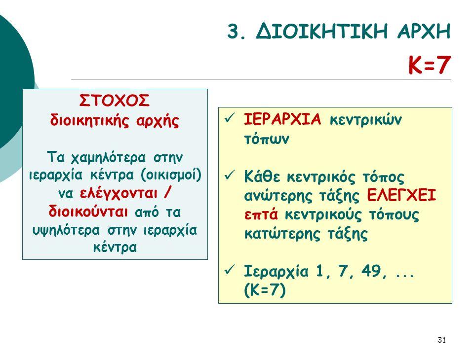 31 3. ΔΙΟΙΚΗΤΙΚΗ ΑΡΧΗ Κ=7 ΣΤΟΧΟΣ διοικητικής αρχής Τα χαμηλότερα στην ιεραρχία κέντρα (οικισμοί) να ελέγχονται / διοικούνται από τα υψηλότερα στην ιερ