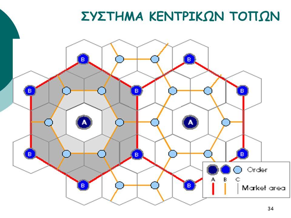 ΣΥΣΤΗΜΑ ΚΕΝΤΡΙΚΩΝ ΤΟΠΩΝ 34