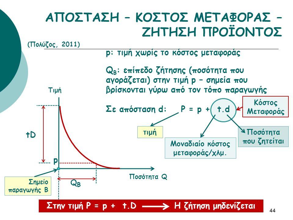 ΑΠΟΣΤΑΣΗ – ΚΟΣΤΟΣ ΜΕΤΑΦΟΡΑΣ – ΖΗΤΗΣΗ ΠΡΟΪΟΝΤΟΣ 44 QΒQΒ tD Σημείο παραγωγής Β Ποσότητα Q Τιμή p p: τιμή χωρίς το κόστος μεταφοράς Q Β : επίπεδο ζήτησης (ποσότητα που αγοράζεται) στην τιμή p – σημεία που βρίσκονται γύρω από τον τόπο παραγωγής Σε απόσταση d: P = p + t.d τιμή Μοναδιαίο κόστος μεταφοράς/χλμ.
