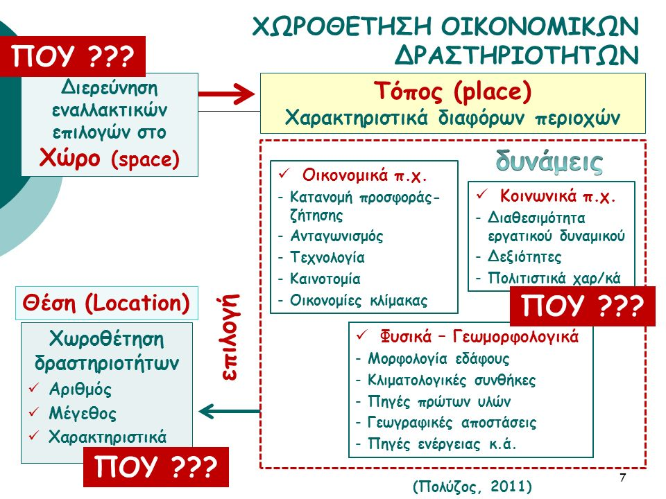 Χωροθέτηση δραστηριοτήτων Αριθμός Μέγεθος Χαρακτηριστικά 7 Διερεύνηση εναλλακτικών επιλογών στο Χώρο (space) επιλογή (Πολύζος, 2011) ΠΟΥ ??? Φυσικά –