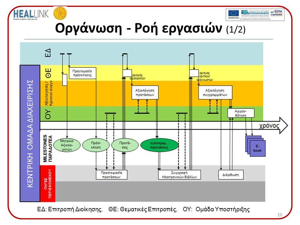 Οργάνωση - Ροή εργασιών (1/2) 10 ΕΔ: Επιτροπή Διοίκησης, ΘΕ: Θεματικές Επιτροπές, ΟΥ: Ομάδα Υποστήριξης