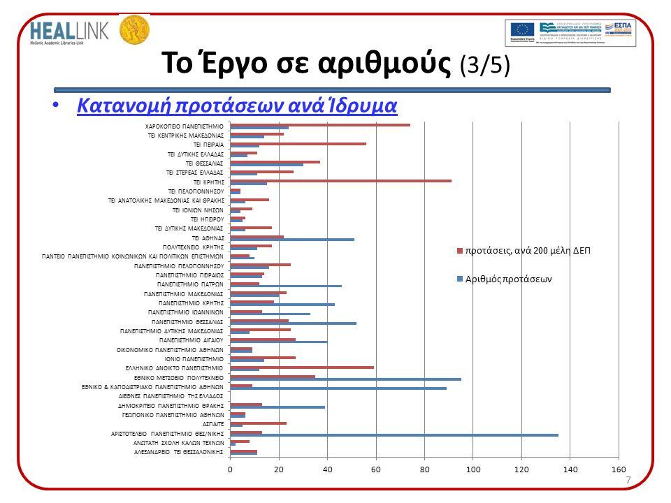 Το Έργο σε αριθμούς (3/5) 7 Κατανομή προτάσεων ανά Ίδρυμα