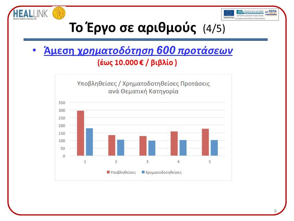 Το Έργο σε αριθμούς (4/5) Άμεση χρηματοδότηση 600 προτάσεων (έως 10.000 € / βιβλίο ) 8