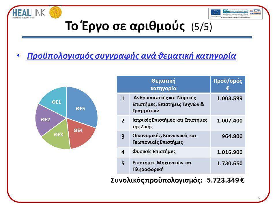 Το Έργο σε αριθμούς (5/5) Προϋπολογισμός συγγραφής ανά θεματική κατηγορία Θεματική κατηγορία Προϋ/σμός € 1 Ανθρωπιστικές και Νομικές Επιστήμες, Επιστήμες Τεχνών & Γραμμάτων 1.003.599 2 Ιατρικές Επιστήμες και Επιστήμες της Ζωής 1.007.400 3 Οικονομικές, Κοινωνικές και Γεωπονικές Επιστήμες 964.800 4 Φυσικές Επιστήμες 1.016.900 5 Επιστήμες Μηχανικών και Πληροφορική 1.730.650 ΘΕ5 ΘΕ4 ΘΕ3 ΘΕ2 ΘΕ1 Συνολικός προϋπολογισμός: 5.723.349 € 9