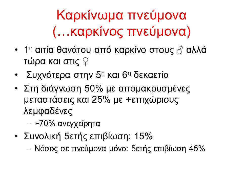 Καρκίνωμα πνεύμονα (…καρκίνος πνεύμονα) 1 η αιτία θανάτου από καρκίνο στους ♂ αλλά τώρα και στις ♀ Συχνότερα στην 5 η και 6 η δεκαετία Στη διάγνωση 50% με απομακρυσμένες μεταστάσεις και 25% με +επιχώριους λεμφαδένες –~70% ανεγχείρητα Συνολική 5ετής επιβίωση: 15% –Νόσος σε πνεύμονα μόνο: 5ετής επιβίωση 45%