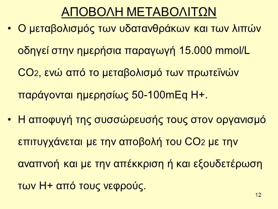 12 ΑΠΟΒΟΛΗ ΜΕΤΑΒΟΛΙΤΩΝ Ο μεταβολισμός των υδατανθράκων και των λιπών οδηγεί στην ημερήσια παραγωγή 15.000 mmol/L CO 2, ενώ από το μεταβολισμό των πρωτ
