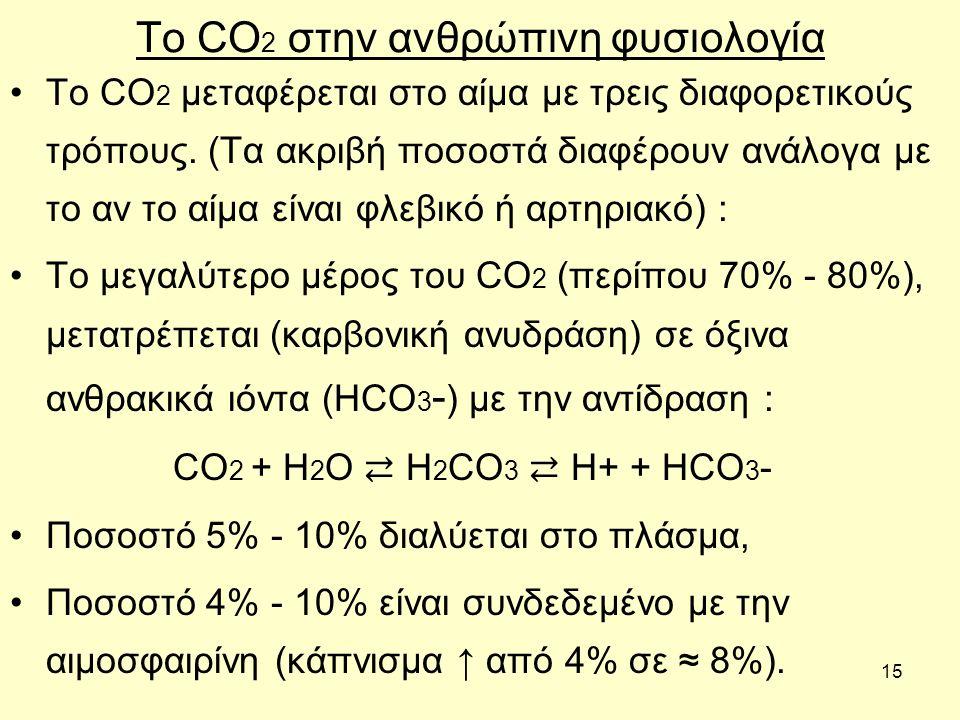 15 To CO 2 στην ανθρώπινη φυσιολογία Τo CO 2 μεταφέρεται στο αίμα με τρεις διαφορετικούς τρόπους. (Τα ακριβή ποσοστά διαφέρουν ανάλογα με το αν το αίμ