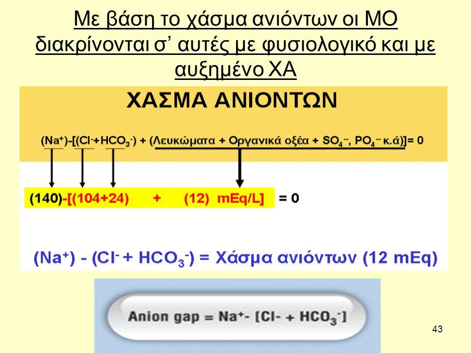 43 Με βάση το χάσμα ανιόντων οι ΜΟ διακρίνονται σ' αυτές με φυσιολογικό και με αυξημένο ΧΑ