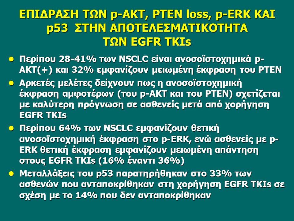 ΕΠΙΔΡΑΣΗ ΤΩΝ p-AKT, PTEN loss, p-ERK KAI p53 ΣΤΗΝ ΑΠΟΤΕΛΕΣΜΑΤΙΚΟΤΗΤΑ ΤΩΝ EGFR TKIs Περίπου 28-41% των NSCLC είναι ανοσοϊστοχημικά p- ΑΚΤ(+) και 32% εμφανίζουν μειωμένη έκφραση του ΡΤΕΝ Περίπου 28-41% των NSCLC είναι ανοσοϊστοχημικά p- ΑΚΤ(+) και 32% εμφανίζουν μειωμένη έκφραση του ΡΤΕΝ Αρκετές μελέτες δείχνουν πως η ανοσοϊστοχημική έκφραση αμφοτέρων (του p-ΑΚΤ και του ΡΤΕΝ) σχετίζεται με καλύτερη πρόγνωση σε ασθενείς μετά από χορήγηση EGFR TKIs Αρκετές μελέτες δείχνουν πως η ανοσοϊστοχημική έκφραση αμφοτέρων (του p-ΑΚΤ και του ΡΤΕΝ) σχετίζεται με καλύτερη πρόγνωση σε ασθενείς μετά από χορήγηση EGFR TKIs Περίπου 64% των NSCLC εμφανίζουν θετική ανοσοϊστοχημική έκφραση στο p-ERΚ, ενώ ασθενείς με p- ΕRK θετική έκφραση εμφανίζουν μειωμένη απάντηση στους EGFR TKIs (16% έναντι 36%) Περίπου 64% των NSCLC εμφανίζουν θετική ανοσοϊστοχημική έκφραση στο p-ERΚ, ενώ ασθενείς με p- ΕRK θετική έκφραση εμφανίζουν μειωμένη απάντηση στους EGFR TKIs (16% έναντι 36%) Μεταλλάξεις του p53 παρατηρήθηκαν στο 33% των ασθενών που ανταποκρίθηκαν στη χορήγηση EGFR TKIs σε σχέση με το 14% που δεν ανταποκρίθηκαν Μεταλλάξεις του p53 παρατηρήθηκαν στο 33% των ασθενών που ανταποκρίθηκαν στη χορήγηση EGFR TKIs σε σχέση με το 14% που δεν ανταποκρίθηκαν