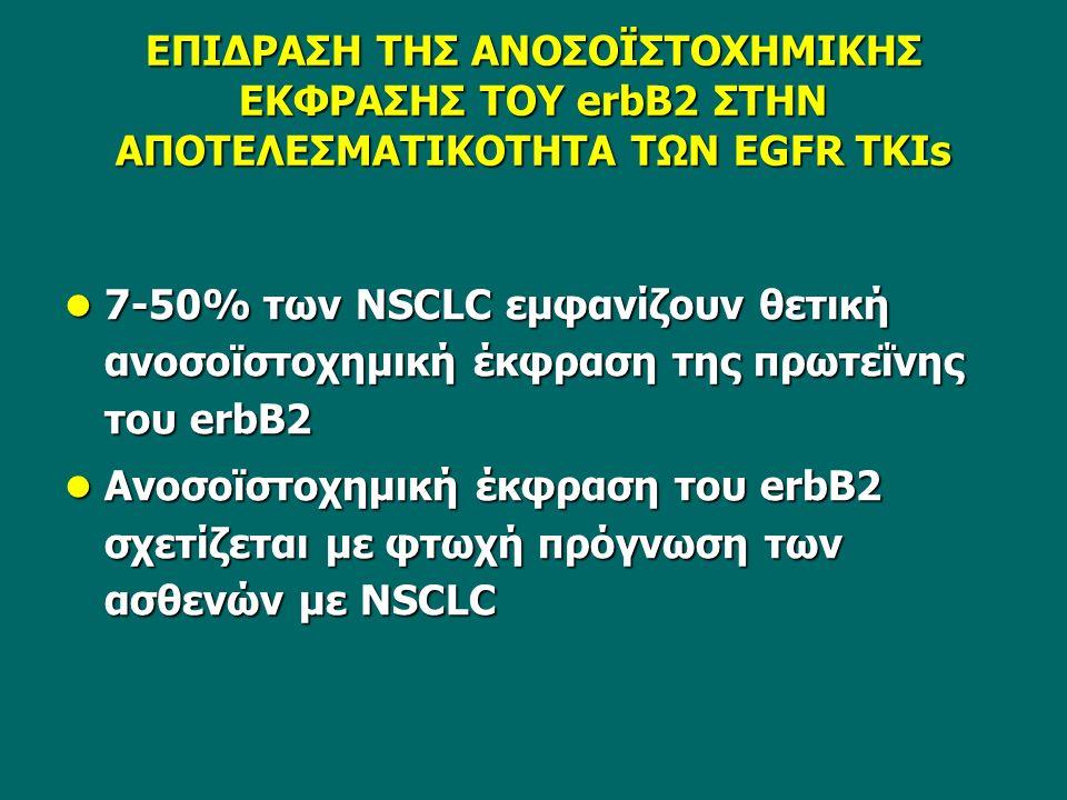ΕΠΙΔΡΑΣΗ ΤΗΣ ΑΝΟΣΟΪΣΤΟΧΗΜΙΚΗΣ ΕΚΦΡΑΣΗΣ ΤΟΥ erbB2 ΣΤΗΝ ΑΠΟΤΕΛΕΣΜΑΤΙΚΟΤΗΤΑ ΤΩΝ EGFR TKIs 7-50% των NSCLC εμφανίζουν θετική ανοσοϊστοχημική έκφραση της πρωτεΐνης του erbB2 7-50% των NSCLC εμφανίζουν θετική ανοσοϊστοχημική έκφραση της πρωτεΐνης του erbB2 Ανοσοϊστοχημική έκφραση του erbB2 σχετίζεται με φτωχή πρόγνωση των ασθενών με NSCLC Ανοσοϊστοχημική έκφραση του erbB2 σχετίζεται με φτωχή πρόγνωση των ασθενών με NSCLC