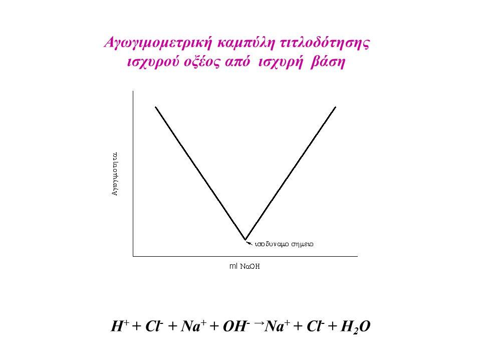 H + + Cl - + Na + + OH - → Na + + Cl - + H 2 O Αγωγιμομετρική καμπύλη τιτλοδότησης ισχυρού οξέος από ισχυρή βάση