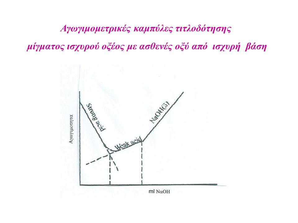 Αγωγιμομετρικές καμπύλες τιτλοδότησης μίγματος ισχυρού οξέος με ασθενές οξύ από ισχυρή βάση