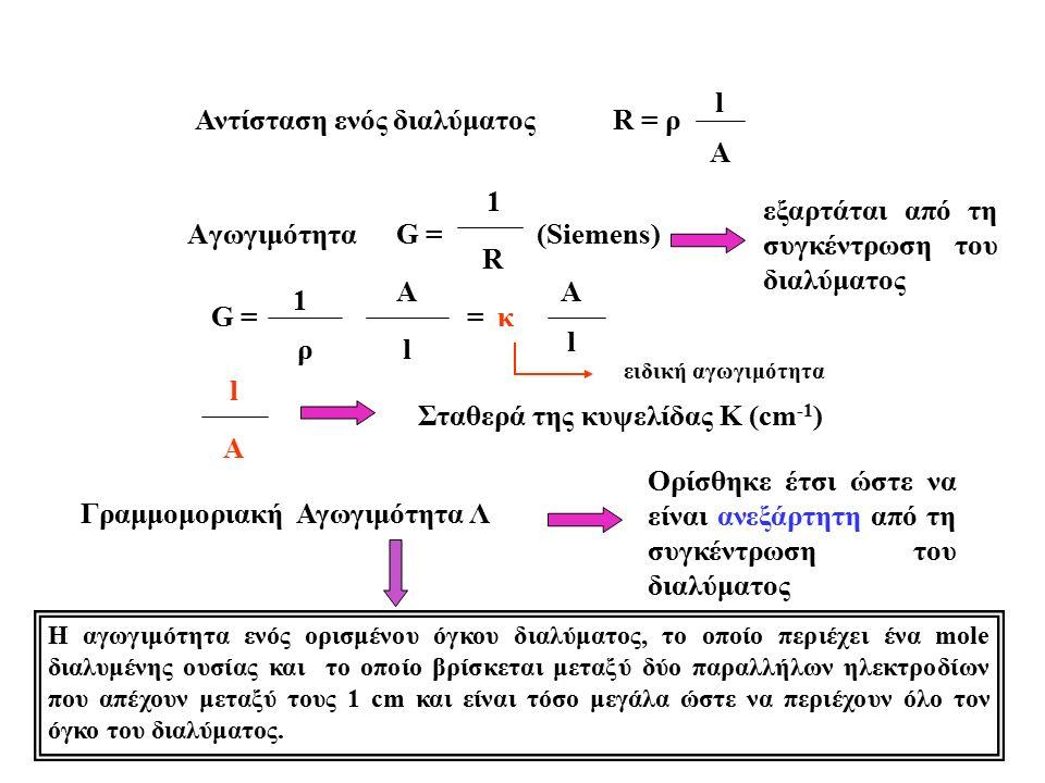 Αντίσταση ενός διαλύματοςR = ρ l A AγωγιμότηταG = (Siemens) 1 R G = 1 ρ A l = κ A l l A Σταθερά της κυψελίδας Κ (cm -1 ) Γραμμομοριακή Αγωγιμότητα Λ Ορίσθηκε έτσι ώστε να είναι ανεξάρτητη από τη συγκέντρωση του διαλύματος Η αγωγιμότητα ενός ορισμένου όγκου διαλύματος, το οποίο περιέχει ένα mole διαλυμένης ουσίας και το οποίο βρίσκεται μεταξύ δύο παραλλήλων ηλεκτροδίων που απέχουν μεταξύ τους 1 cm και είναι τόσο μεγάλα ώστε να περιέχουν όλο τον όγκο του διαλύματος.