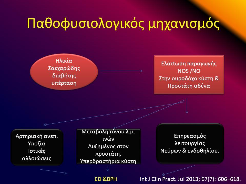 Παθοφυσιολογικός μηχανισμός Ηλικία Σακχαρώδης διαβήτης υπέρταση Ηλικία Σακχαρώδης διαβήτης υπέρταση Ελάτtωση παραγωγής NOS /NO Στην ουροδόχο κύστη & Προστάτη αδένα Ελάτtωση παραγωγής NOS /NO Στην ουροδόχο κύστη & Προστάτη αδένα Επηρεασμός λειτουργίας Νεύρων & ενδοθηλίου.