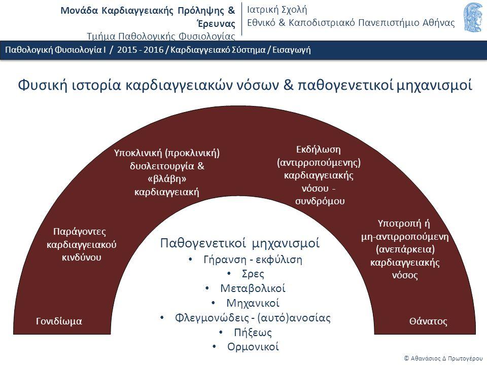 Μονάδα Καρδιαγγειακής Πρόληψης & Έρευνας Τμήμα Παθολογικής Φυσιολογίας Ιατρική Σχολή Εθνικό & Καποδιστριακό Πανεπιστήμιο Αθήνας Φυσική ιστορία καρδιαγγειακών νόσων & παθογενετικοί μηχανισμοί © Αθανάσιος Δ Πρωτογέρου Γονιδίωμα Παράγοντες καρδιαγγειακού κινδύνου Υποκλινική (προκλινική) δυσλειτουργία & «βλάβη» καρδιαγγειακή Υποτροπή ή μη-αντιρροπούμενη (ανεπάρκεια) καρδιαγγειακής νόσος Θάνατος Εκδήλωση (αντιρροπούμενης) καρδιαγγειακής νόσου - συνδρόμου Παθογενετικοί μηχανισμοί Γήρανση - εκφύλιση Σρες Μεταβολικοί Μηχανικοί Φλεγμονώδεις - (αυτό)ανοσίας Πήξεως Ορμονικοί Παθολογική Φυσιολογία Ι / 2015 - 2016 / Καρδιαγγειακό Σύστημα / Εισαγωγή
