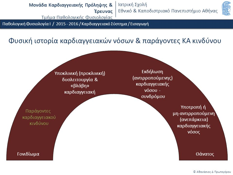 Μονάδα Καρδιαγγειακής Πρόληψης & Έρευνας Τμήμα Παθολογικής Φυσιολογίας Ιατρική Σχολή Εθνικό & Καποδιστριακό Πανεπιστήμιο Αθήνας Φυσική ιστορία καρδιαγγειακών νόσων & παράγοντες ΚΑ κινδύνου © Αθανάσιος Δ Πρωτογέρου Γονιδίωμα Παράγοντες καρδιαγγειακού κινδύνου Υποκλινική (προκλινική) δυσλειτουργία & «βλάβη» καρδιαγγειακή Υποτροπή ή μη-αντιρροπούμενη (ανεπάρκεια) καρδιαγγειακής νόσος Θάνατος Εκδήλωση (αντιρροπούμενης) καρδιαγγειακής νόσου - συνδρόμου Παθολογική Φυσιολογία Ι / 2015 - 2016 / Καρδιαγγειακό Σύστημα / Εισαγωγή