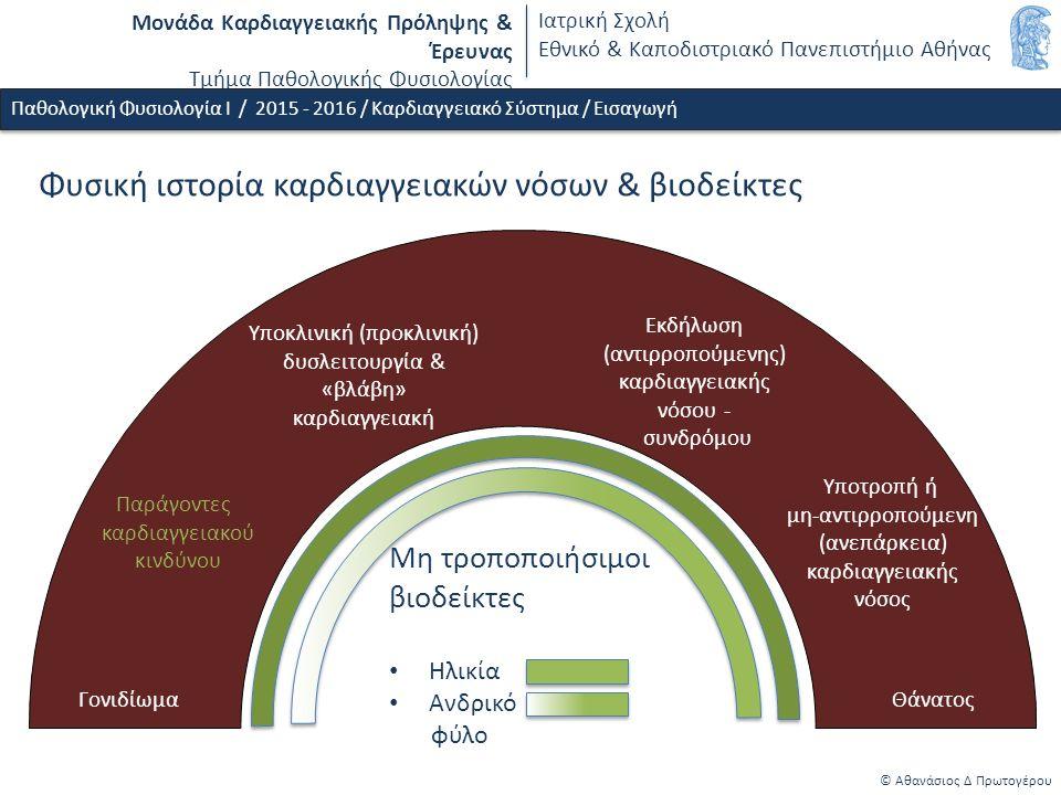 Μονάδα Καρδιαγγειακής Πρόληψης & Έρευνας Τμήμα Παθολογικής Φυσιολογίας Ιατρική Σχολή Εθνικό & Καποδιστριακό Πανεπιστήμιο Αθήνας Φυσική ιστορία καρδιαγγειακών νόσων & βιοδείκτες © Αθανάσιος Δ Πρωτογέρου Γονιδίωμα Παράγοντες καρδιαγγειακού κινδύνου Υποκλινική (προκλινική) δυσλειτουργία & «βλάβη» καρδιαγγειακή Υποτροπή ή μη-αντιρροπούμενη (ανεπάρκεια) καρδιαγγειακής νόσος Θάνατος Μη τροποποιήσιμοι βιοδείκτες Ηλικία Ανδρικό φύλο Εκδήλωση (αντιρροπούμενης) καρδιαγγειακής νόσου - συνδρόμου Παθολογική Φυσιολογία Ι / 2015 - 2016 / Καρδιαγγειακό Σύστημα / Εισαγωγή