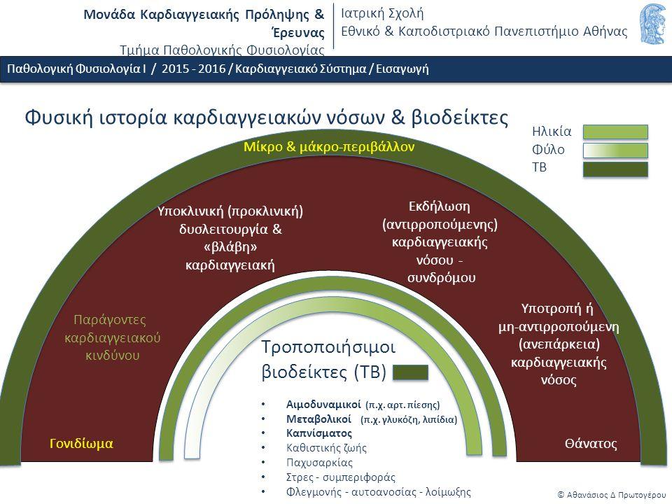 Μονάδα Καρδιαγγειακής Πρόληψης & Έρευνας Τμήμα Παθολογικής Φυσιολογίας Ιατρική Σχολή Εθνικό & Καποδιστριακό Πανεπιστήμιο Αθήνας Φυσική ιστορία καρδιαγγειακών νόσων & βιοδείκτες © Αθανάσιος Δ Πρωτογέρου Γονιδίωμα Παράγοντες καρδιαγγειακού κινδύνου Υποκλινική (προκλινική) δυσλειτουργία & «βλάβη» καρδιαγγειακή Θάνατος Τροποποιήσιμοι βιοδείκτες (ΤΒ) Αιμοδυναμικοί (π.χ.