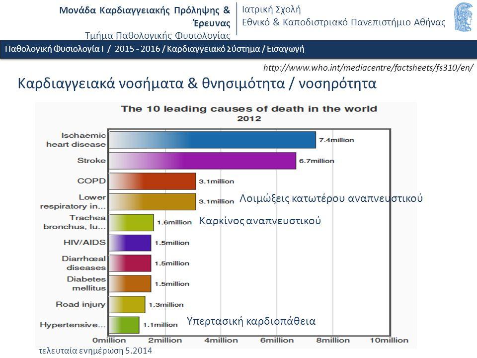 Μονάδα Καρδιαγγειακής Πρόληψης & Έρευνας Τμήμα Παθολογικής Φυσιολογίας Ιατρική Σχολή Εθνικό & Καποδιστριακό Πανεπιστήμιο Αθήνας http://www.who.int/mediacentre/factsheets/fs310/en/ τελευταία ενημέρωση 5.2014 Καρκίνος αναπνευστικού Λοιμώξεις κατωτέρου αναπνευστικού Υπερτασική καρδιοπάθεια Kαρδιαγγειακά νοσήματα & θνησιμότητα / νοσηρότητα Παθολογική Φυσιολογία Ι / 2015 - 2016 / Καρδιαγγειακό Σύστημα / Εισαγωγή