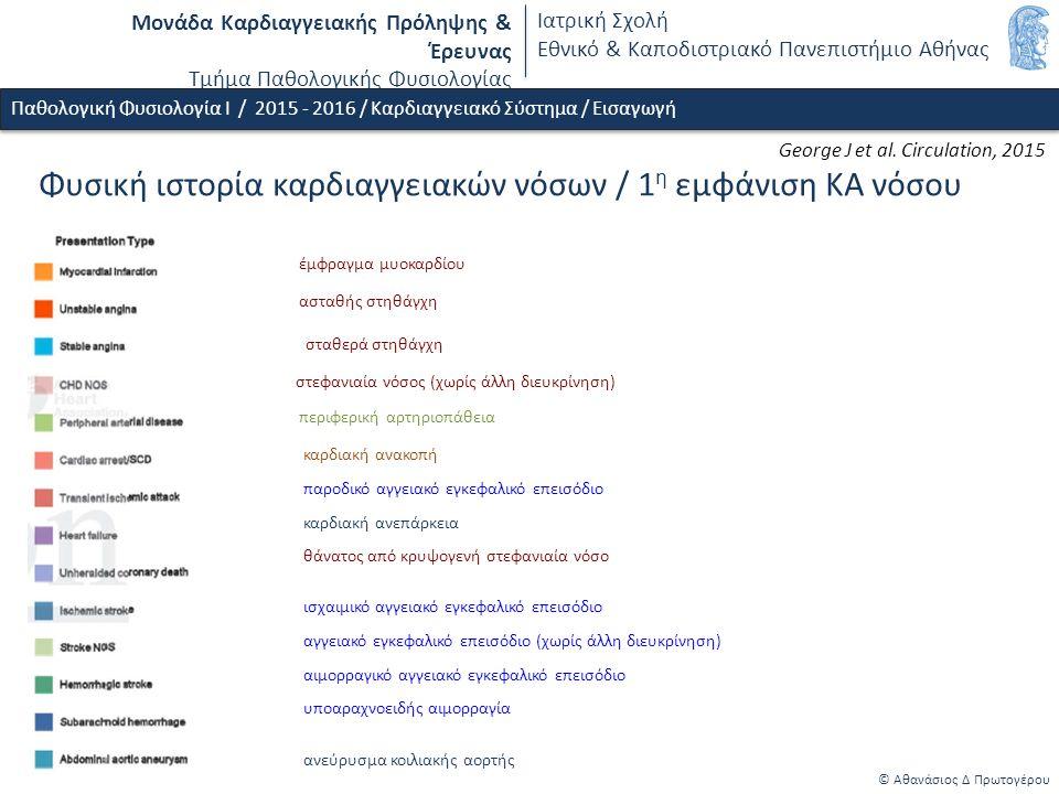 Μονάδα Καρδιαγγειακής Πρόληψης & Έρευνας Τμήμα Παθολογικής Φυσιολογίας Ιατρική Σχολή Εθνικό & Καποδιστριακό Πανεπιστήμιο Αθήνας © Αθανάσιος Δ Πρωτογέρου Παθολογική Φυσιολογία Ι / 2015 - 2016 / Καρδιαγγειακό Σύστημα / Εισαγωγή Φυσική ιστορία καρδιαγγειακών νόσων / 1 η εμφάνιση ΚΑ νόσου έμφραγμα μυοκαρδίου ασταθής στηθάγχη σταθερά στηθάγχη στεφανιαία νόσος (χωρίς άλλη διευκρίνηση) περιφερική αρτηριοπάθεια καρδιακή ανακοπή παροδικό αγγειακό εγκεφαλικό επεισόδιο καρδιακή ανεπάρκεια θάνατος από κρυψογενή στεφανιαία νόσο ισχαιμικό αγγειακό εγκεφαλικό επεισόδιο αγγειακό εγκεφαλικό επεισόδιο (χωρίς άλλη διευκρίνηση) αιμορραγικό αγγειακό εγκεφαλικό επεισόδιο υποαραχνοειδής αιμορραγία ανεύρυσμα κοιλιακής αορτής George J et al.