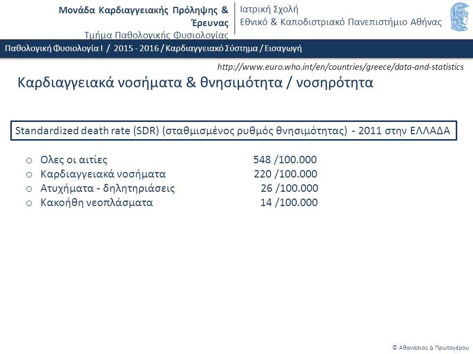 Μονάδα Καρδιαγγειακής Πρόληψης & Έρευνας Τμήμα Παθολογικής Φυσιολογίας Ιατρική Σχολή Εθνικό & Καποδιστριακό Πανεπιστήμιο Αθήνας o Ολες οι αιτίες 548 /100.000 o Καρδιαγγειακά νοσήματα 220 /100.000 o Ατυχήματα - δηλητηριάσεις 26 /100.000 o Κακοήθη νεοπλάσματα 14 /100.000 Standardized death rate (SDR) (σταθμισμένος ρυθμός θνησιμότητας) - 2011 στην ΕΛΛΑΔΑ http://www.euro.who.int/en/countries/greece/data-and-statistics Kαρδιαγγειακά νοσήματα & θνησιμότητα / νοσηρότητα © Αθανάσιος Δ Πρωτογέρου Παθολογική Φυσιολογία Ι / 2015 - 2016 / Καρδιαγγειακό Σύστημα / Εισαγωγή