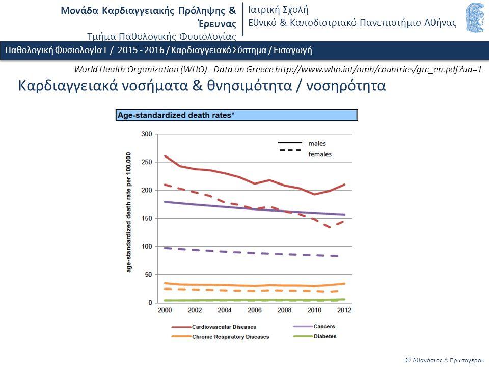 World Health Organization (WHO) - Data on Greece http://www.who.int/nmh/countries/grc_en.pdf ua=1 Μονάδα Καρδιαγγειακής Πρόληψης & Έρευνας Τμήμα Παθολογικής Φυσιολογίας Ιατρική Σχολή Εθνικό & Καποδιστριακό Πανεπιστήμιο Αθήνας © Αθανάσιος Δ Πρωτογέρου Kαρδιαγγειακά νοσήματα & θνησιμότητα / νοσηρότητα Παθολογική Φυσιολογία Ι / 2015 - 2016 / Καρδιαγγειακό Σύστημα / Εισαγωγή