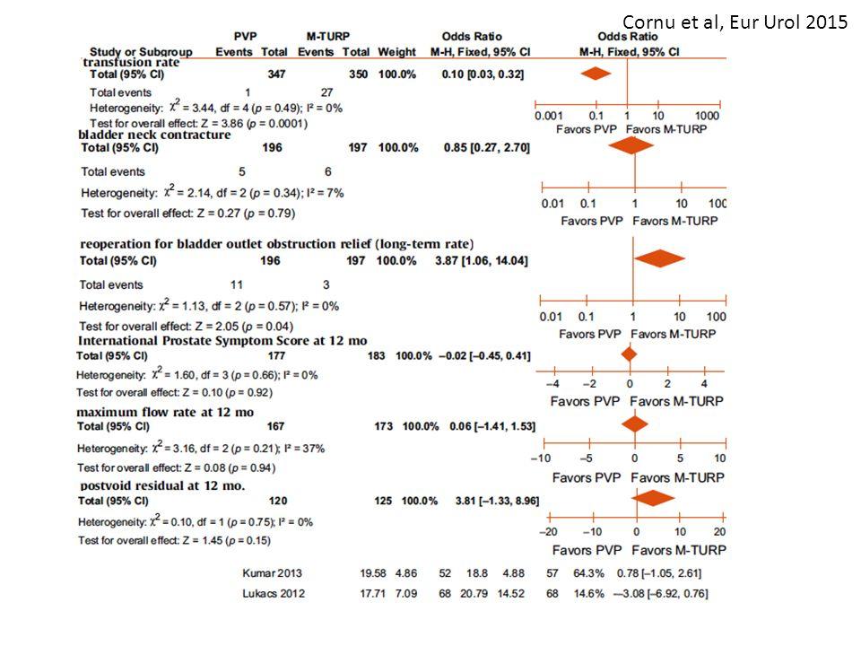 12 μήνες ΠαρακολούθησηBPEP (baseline) OP(baseline)P Value Περιεγχειρητική Αιμορραγία2,9%12,9%0,035 Ανάγκη για μετάγγιση1,4%8,6%0,059 Διάρκεια επέμβασης, Βάρος Ιστού91,4 108,387,5 115,4NSS Παραμονή καθετήρα (ημέρες)1,55,8<0,0001 Ημέρες Νοσηλείας2,16,9<0,0001 IPSS4.1 (25.3)4.3 (25.6)NSS Qmax25.4 (5.9)25.1 (5.7)NSS TPV21.3 (132.6)22.3 (129.7)NSS
