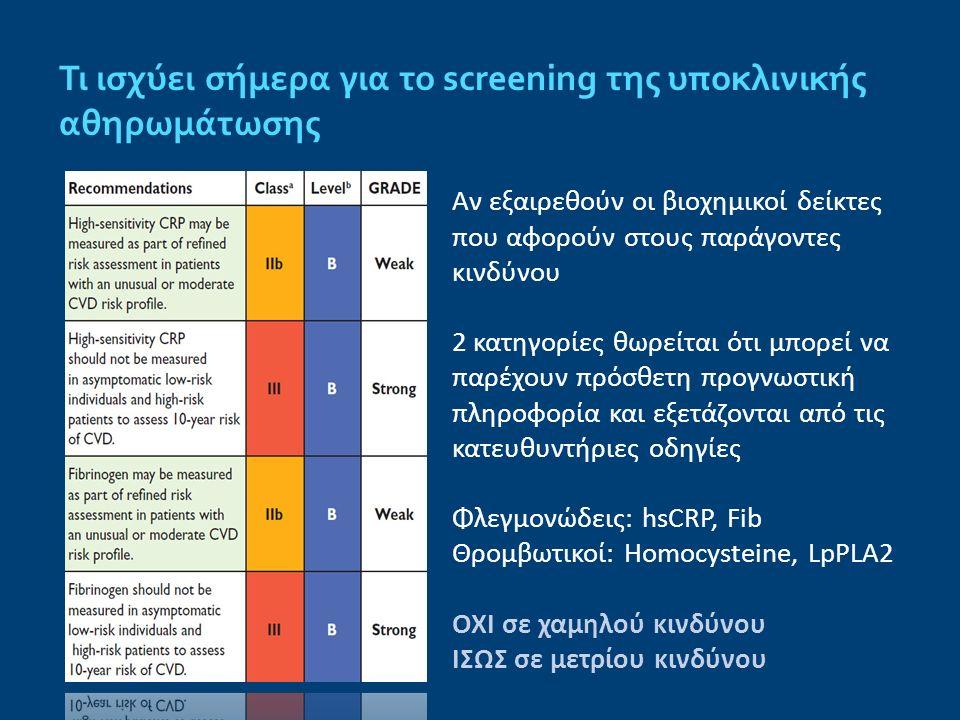 Τι ισχύει σήμερα για το screening της υποκλινικής αθηρωμάτωσης Αν εξαιρεθούν οι βιοχημικοί δείκτες που αφορούν στους παράγοντες κινδύνου 2 κατηγορίες
