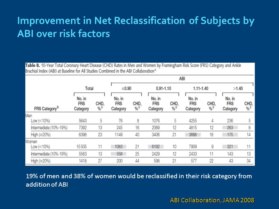 Improvement in Net Reclassification of Subjects by ABI over risk factors ABI Collaboration, JAMA 2008 19% of men and 38% of women would be reclassified in their risk category from addition of ABI