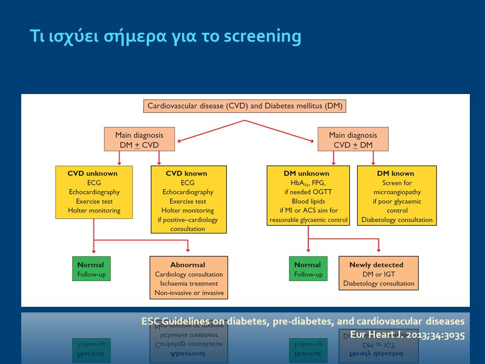 ESC Guidelines on diabetes, pre-diabetes, and cardiovascular diseases Eur Heart J. 2013;34:3035