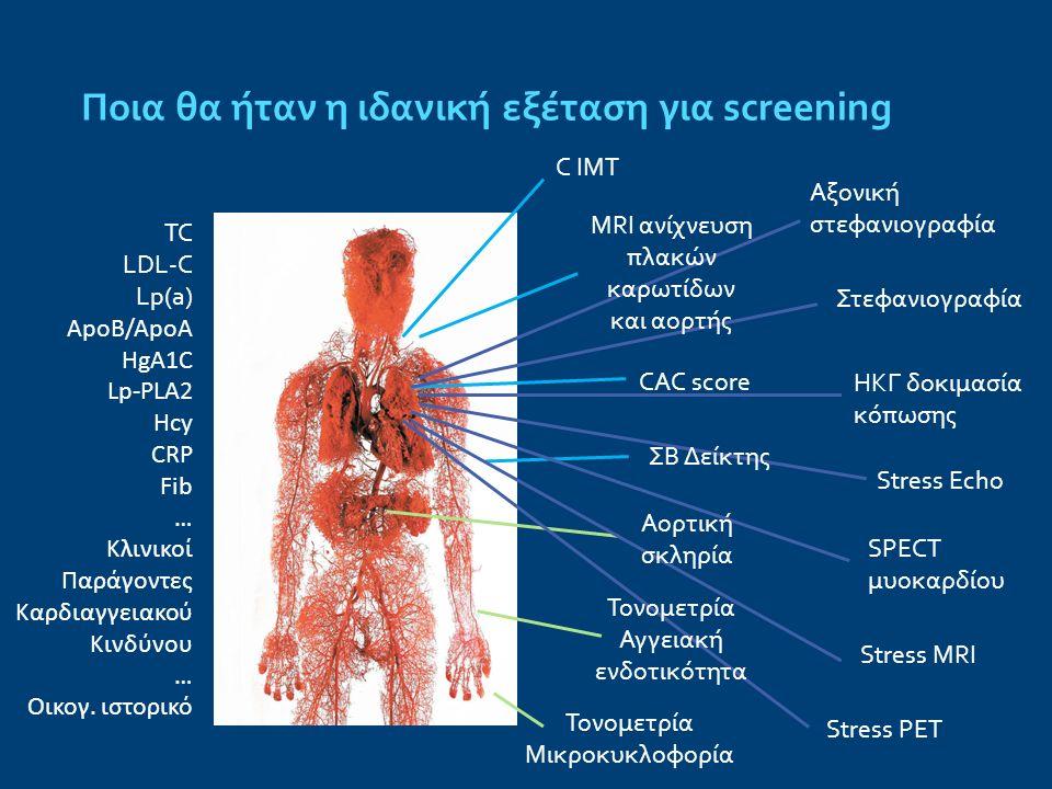 Ποια θα ήταν η ιδανική εξέταση για screening TC LDL-C Lp(a) ApoB/ApoA HgA1C Lp-PLA2 Hcy CRP Fib … Κλινικοί Παράγοντες Καρδιαγγειακού Κινδύνου … Οικογ.