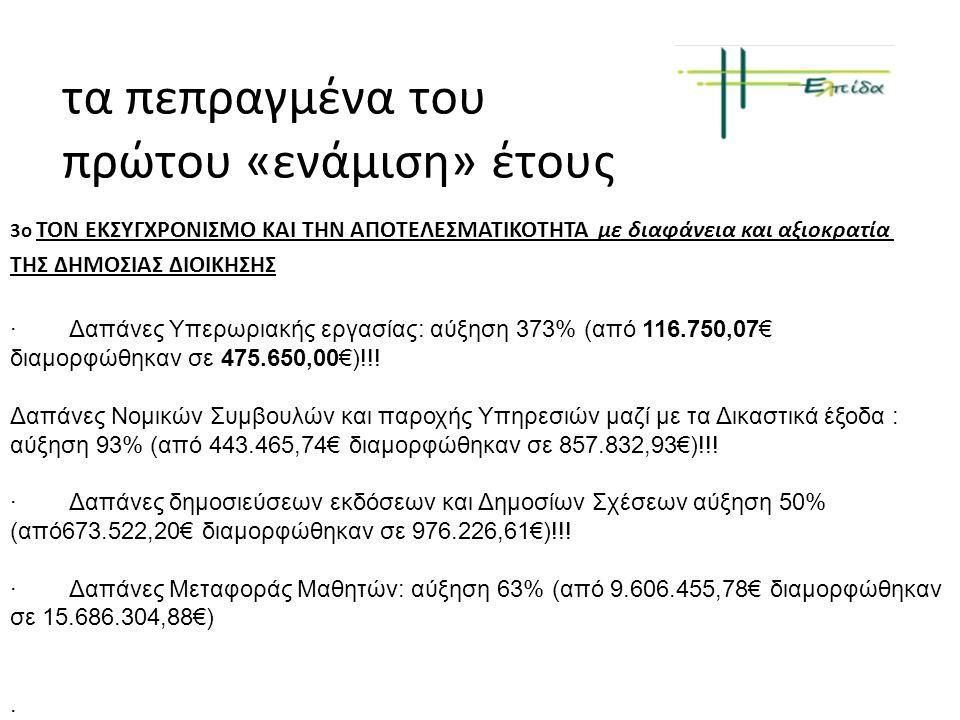 τα πεπραγμένα του πρώτου «ενάμιση» έτους 3ο ΤΟΝ ΕΚΣΥΓΧΡΟΝΙΣΜΟ ΚΑΙ ΤΗΝ ΑΠΟΤΕΛΕΣΜΑΤΙΚΟΤΗΤΑ με διαφάνεια και αξιοκρατία ΤΗΣ ΔΗΜΟΣΙΑΣ ΔΙΟΙΚΗΣΗΣ · Δαπάνες Υπερωριακής εργασίας: αύξηση 373% (από 116.750,07€ διαμορφώθηκαν σε 475.650,00€)!!.