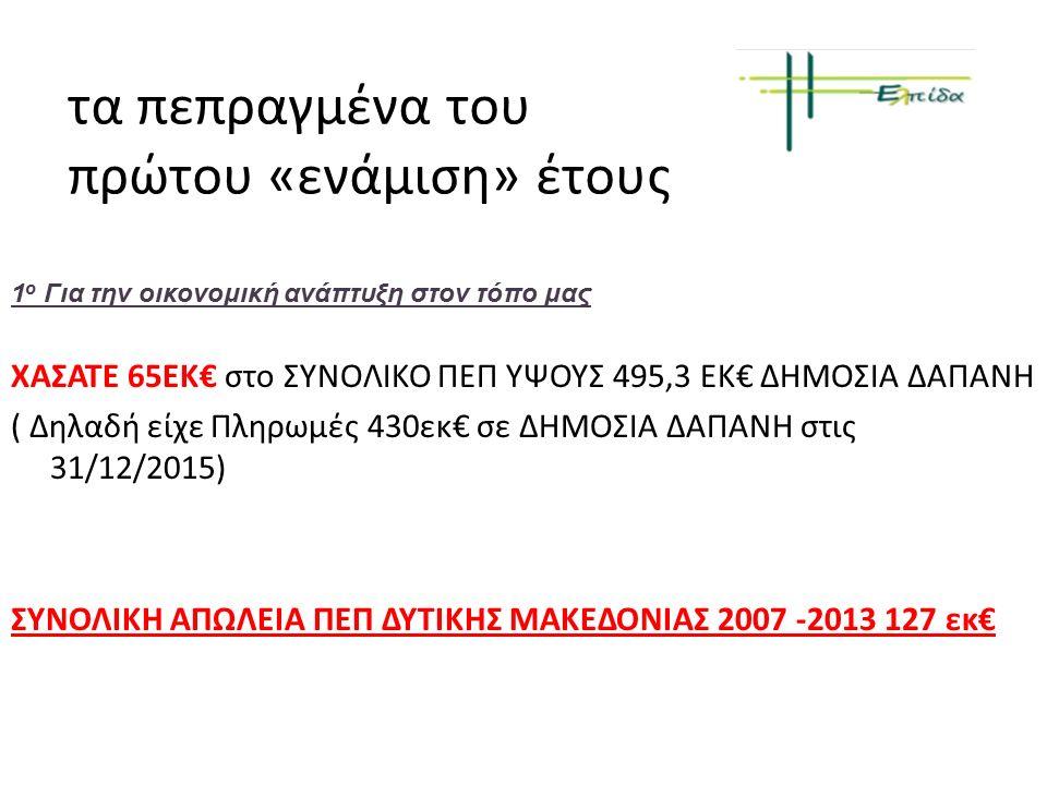 τα πεπραγμένα του πρώτου «ενάμιση» έτους 1 ο Για την οικονομική ανάπτυξη στον τόπο μας Είναι η πρώτη φορά που η Δυτική Μακεδονία δεν απορροφά το 100% του ΠΕΠ της Η επίδοση αυτή μας κατατάσσει στην τελευταία θέση μεταξύ των 13 Περιφερειών της χώρα.