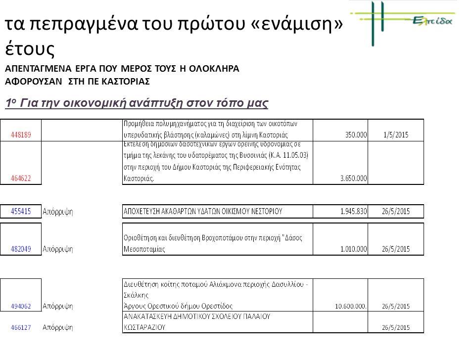 τα πεπραγμένα του πρώτου «ενάμιση» έτους 1 ο Για την οικονομική ανάπτυξη στον τόπο μας ΑΠΕΝΤΑΓΜΕΝΑ ΕΡΓΑ ΠΟΥ ΜΕΡΟΣ ΤΟΥΣ Η ΟΛΟΚΛΗΡΑ ΑΦΟΡΟΥΣΑΝ ΣΤΗ ΠΕ ΚΑΣΤΟΡΙΑΣ Πιθανή Απένταξη από το Πρόγραμμα Leader πρότασης της ΠΕ Καστοριάς, προϋπολογισμού 102.000 ευρώ τουριστική προβολή και δημιουργικό προβολής της ΠΕ ΚαστοριάςLeader