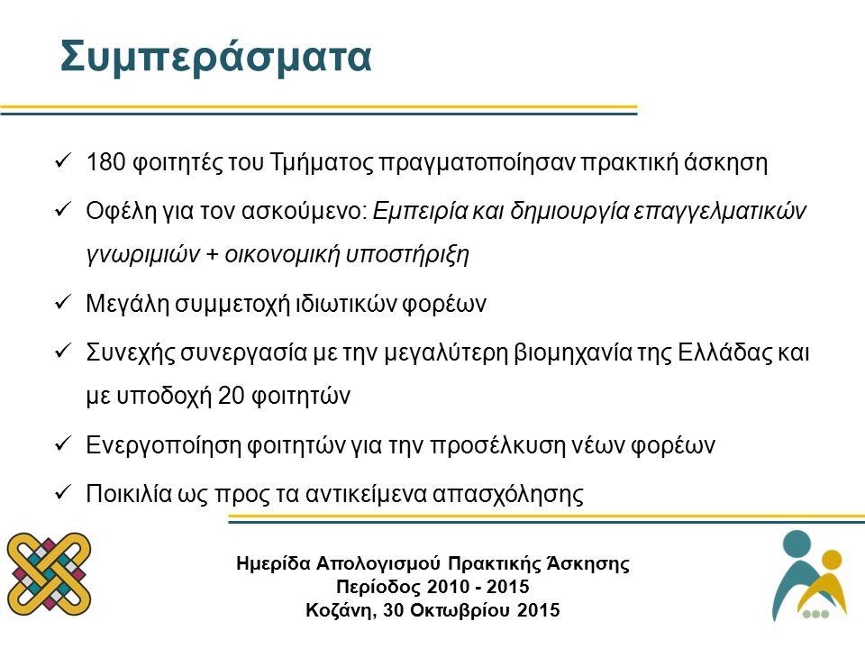 Συμπεράσματα Ημερίδα Απολογισμού Πρακτικής Άσκησης Περίοδος 2010 - 2015 Κοζάνη, 30 Οκτωβρίου 2015 180 φοιτητές του Τμήματος πραγματοποίησαν πρακτική άσκηση Οφέλη για τον ασκούμενο: Εμπειρία και δημιουργία επαγγελματικών γνωριμιών + οικονομική υποστήριξη Μεγάλη συμμετοχή ιδιωτικών φορέων Συνεχής συνεργασία με την μεγαλύτερη βιομηχανία της Ελλάδας και με υποδοχή 20 φοιτητών Ενεργοποίηση φοιτητών για την προσέλκυση νέων φορέων Ποικιλία ως προς τα αντικείμενα απασχόλησης