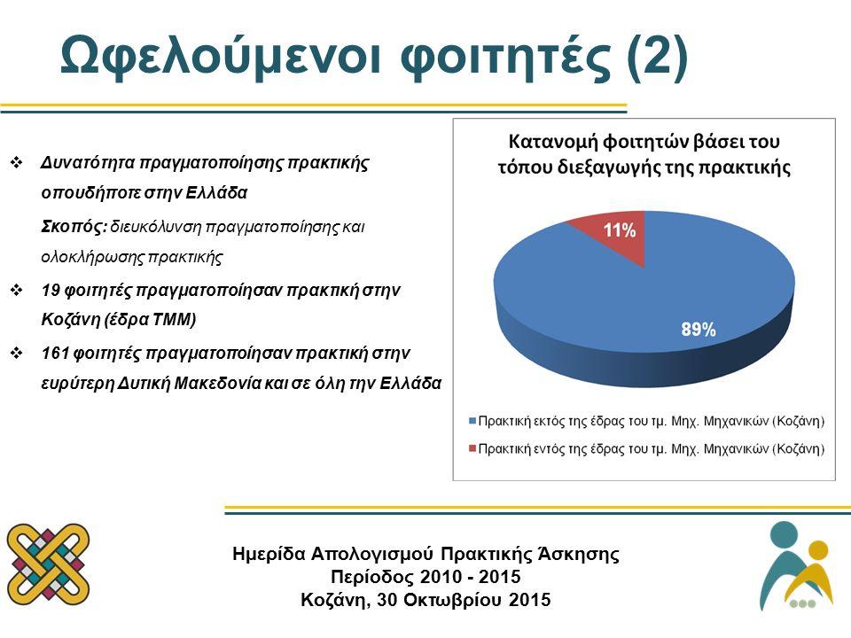 Ωφελούμενοι φοιτητές (2)  Δυνατότητα πραγματοποίησης πρακτικής οπουδήποτε στην Ελλάδα Σκοπός: διευκόλυνση πραγματοποίησης και ολοκλήρωσης πρακτικής  19 φοιτητές πραγματοποίησαν πρακτική στην Κοζάνη (έδρα ΤΜΜ)  161 φοιτητές πραγματοποίησαν πρακτική στην ευρύτερη Δυτική Μακεδονία και σε όλη την Ελλάδα Ημερίδα Απολογισμού Πρακτικής Άσκησης Περίοδος 2010 - 2015 Κοζάνη, 30 Οκτωβρίου 2015