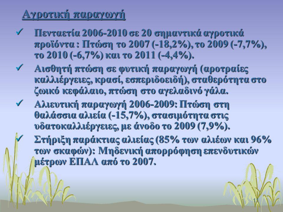 11 Αγροτική παραγωγή Πενταετία 2006-2010 σε 20 σημαντικά αγροτικά προϊόντα : Πτώση το 2007 (-18,2%), το 2009 (-7,7%), το 2010 (-6,7%) και το 2011 (-4,4%).