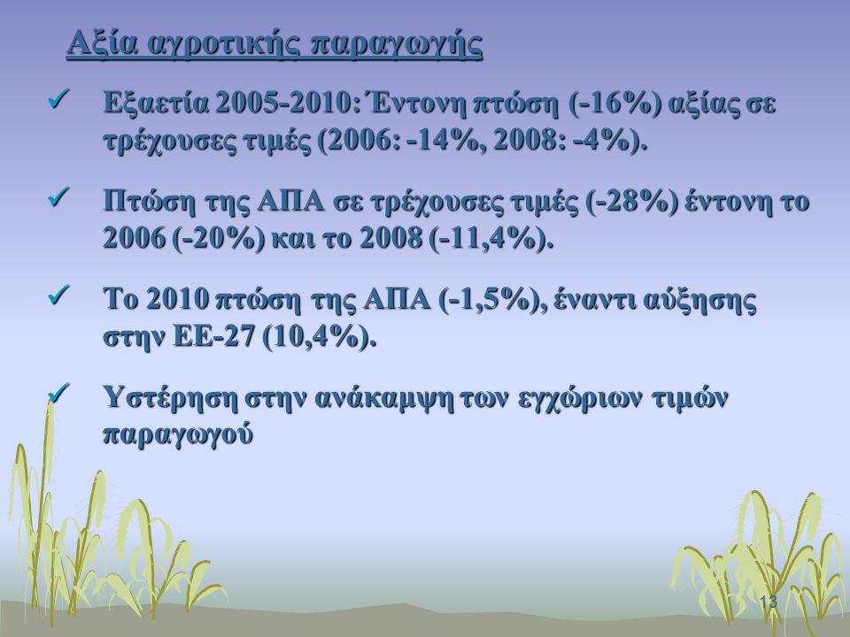13 Αξία αγροτικής παραγωγής Εξαετία 2005-2010: Έντονη πτώση (-16%) αξίας σε τρέχουσες τιμές (2006: -14%, 2008: -4%).