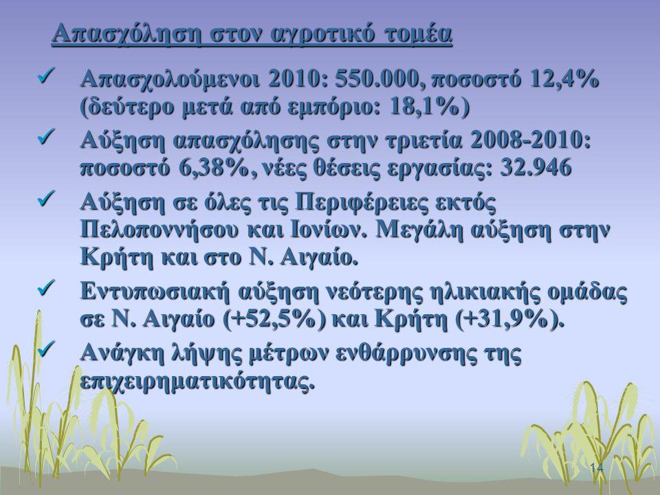 14 Απασχόληση στον αγροτικό τομέα Απασχολούμενοι 2010: 550.000, ποσοστό 12,4% (δεύτερο μετά από εμπόριο: 18,1%) Απασχολούμενοι 2010: 550.000, ποσοστό 12,4% (δεύτερο μετά από εμπόριο: 18,1%) Αύξηση απασχόλησης στην τριετία 2008-2010: ποσοστό 6,38%, νέες θέσεις εργασίας: 32.946 Αύξηση απασχόλησης στην τριετία 2008-2010: ποσοστό 6,38%, νέες θέσεις εργασίας: 32.946 Αύξηση σε όλες τις Περιφέρειες εκτός Πελοποννήσου και Ιονίων.
