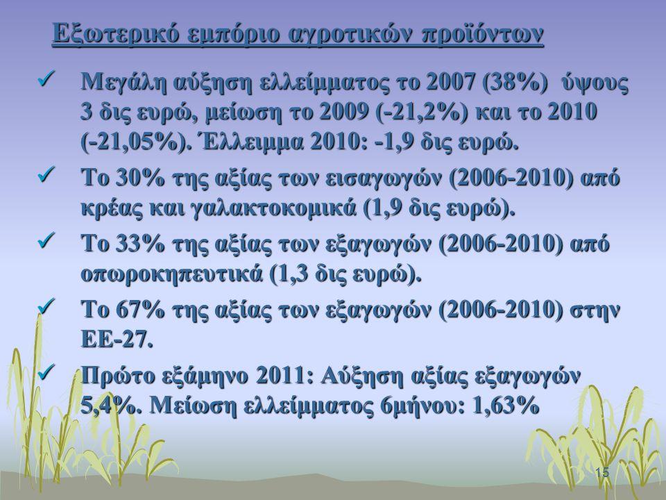 15 Εξωτερικό εμπόριο αγροτικών προϊόντων Μεγάλη αύξηση ελλείμματος το 2007 (38%) ύψους 3 δις ευρώ, μείωση το 2009 (-21,2%) και το 2010 (-21,05%).