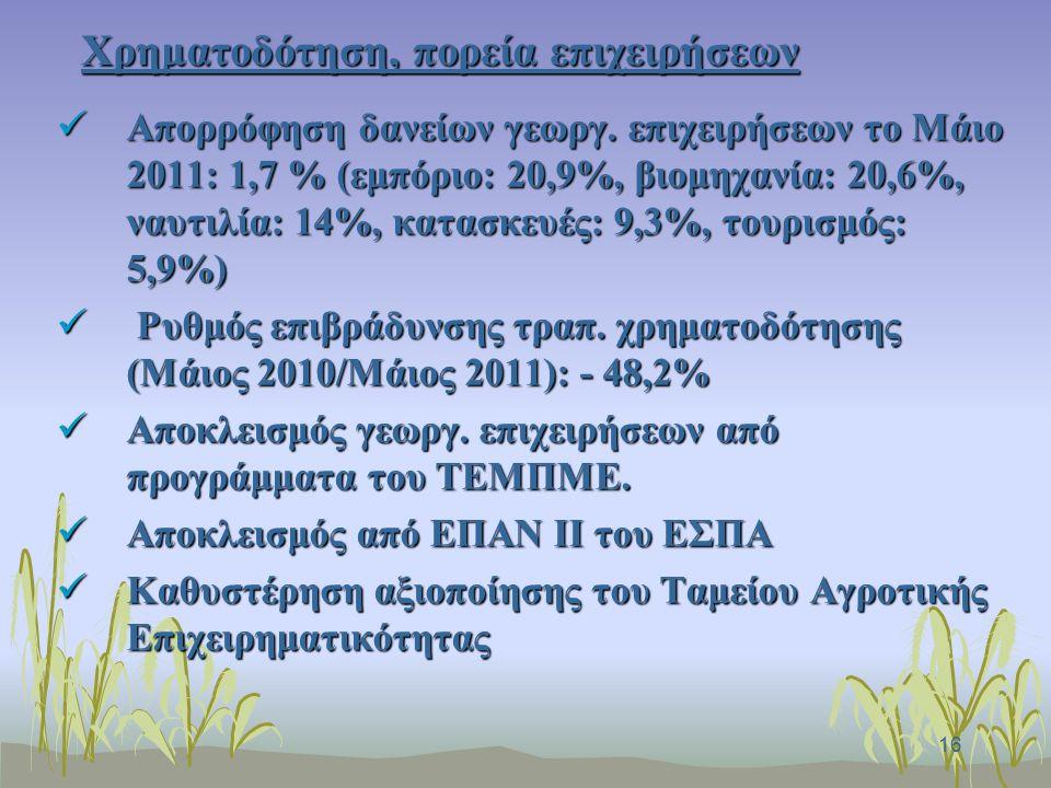 16 Χρηματοδότηση, πορεία επιχειρήσεων Απορρόφηση δανείων γεωργ.