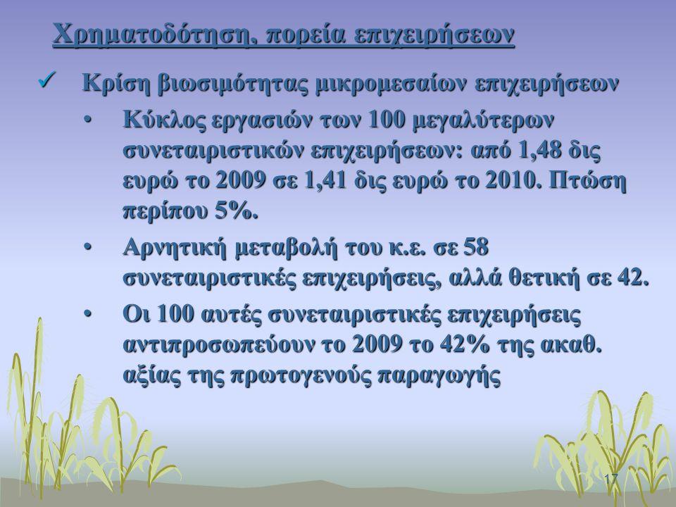 17 Χρηματοδότηση, πορεία επιχειρήσεων Κρίση βιωσιμότητας μικρομεσαίων επιχειρήσεων Κρίση βιωσιμότητας μικρομεσαίων επιχειρήσεων Κύκλος εργασιών των 100 μεγαλύτερων συνεταιριστικών επιχειρήσεων: από 1,48 δις ευρώ το 2009 σε 1,41 δις ευρώ το 2010.