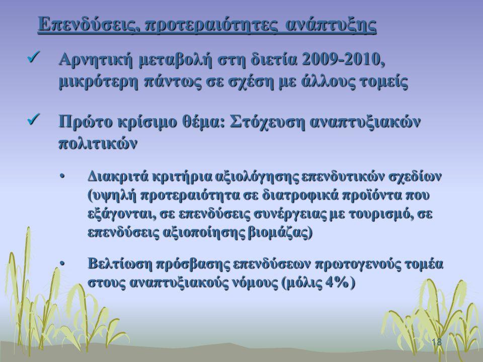 18 Επενδύσεις, προτεραιότητες ανάπτυξης Αρνητική μεταβολή στη διετία 2009-2010, μικρότερη πάντως σε σχέση με άλλους τομείς Αρνητική μεταβολή στη διετία 2009-2010, μικρότερη πάντως σε σχέση με άλλους τομείς Πρώτο κρίσιμο θέμα: Στόχευση αναπτυξιακών πολιτικών Πρώτο κρίσιμο θέμα: Στόχευση αναπτυξιακών πολιτικών Διακριτά κριτήρια αξιολόγησης επενδυτικών σχεδίων (υψηλή προτεραιότητα σε διατροφικά προϊόντα που εξάγονται, σε επενδύσεις συνέργειας με τουρισμό, σε επενδύσεις αξιοποίησης βιομάζας)Διακριτά κριτήρια αξιολόγησης επενδυτικών σχεδίων (υψηλή προτεραιότητα σε διατροφικά προϊόντα που εξάγονται, σε επενδύσεις συνέργειας με τουρισμό, σε επενδύσεις αξιοποίησης βιομάζας) Βελτίωση πρόσβασης επενδύσεων πρωτογενούς τομέα στους αναπτυξιακούς νόμους (μόλις 4%)Βελτίωση πρόσβασης επενδύσεων πρωτογενούς τομέα στους αναπτυξιακούς νόμους (μόλις 4%)